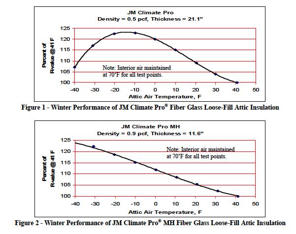 Does Fiberglass Attic Insulation Really Lose R Value