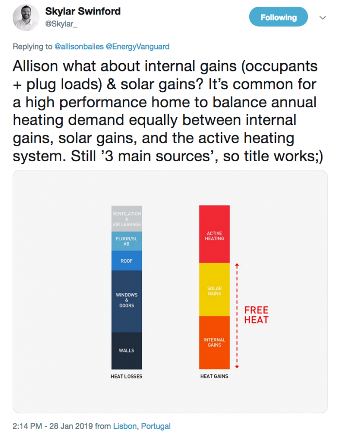 Skylar Swinford's three sources of heat for high-performance homes