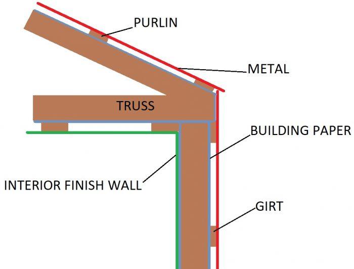Insulating a Pole Barn - GreenBuildingAdvisor