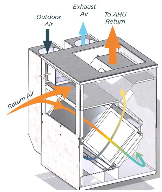 Integrating an ERV with an Air Handler - GreenBuildingAdvisor