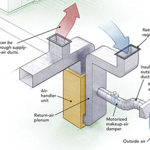 All About Furnaces and Duct Systems - GreenBuildingAdvisor