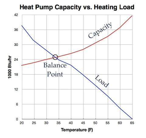 As the outdoor temperature drops, the heating load on a house increases and the heat pump capacity decreases.