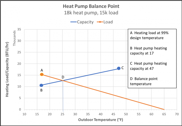 A balance point graph for a house with a 15,000 BTU/hr heating load and an 18,000 BTU/hr heat pump. (Image by Energy Vanguard)