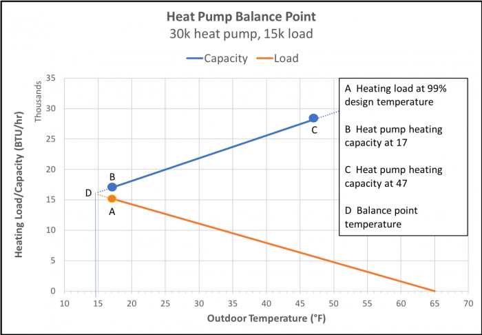 A balance point graph for a house with a 15,000 BTU/hr heating load and an 30,000 BTU/hr heat pump. (Image by Energy Vanguard)