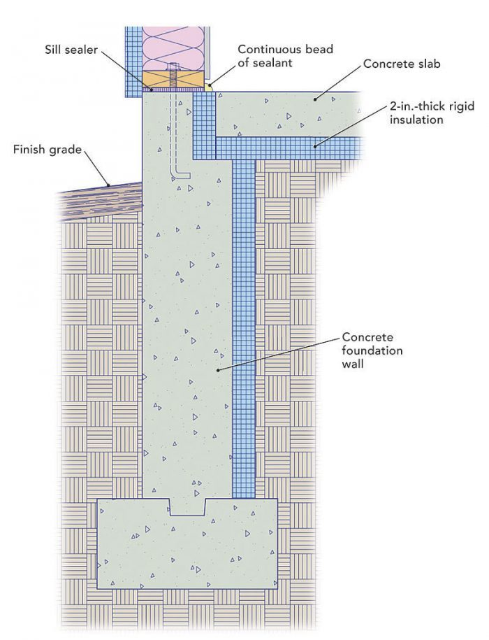 Insulating A Raised Slab Greenbuildingadvisor