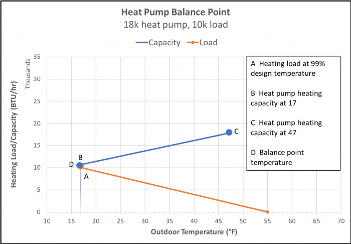 By making a house more energy efficient, the heating load goes down and so does the heat pump balance point. (Image by Energy Vanguard)