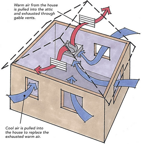 Remarkable Should We Install A Whole House Fan Greenbuildingadvisor Wiring Database Gramgelartorg