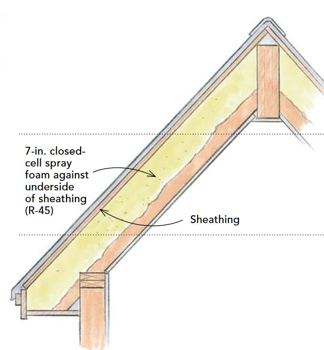 Sandwiching Roof Sheathing Between Two Impermeable Layers Greenbuildingadvisor