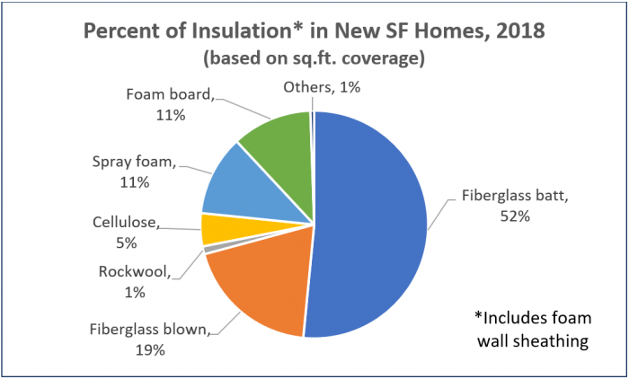 Insulation materials ranked by their use by home builders [Image credit: Home Innovation Research Labs]