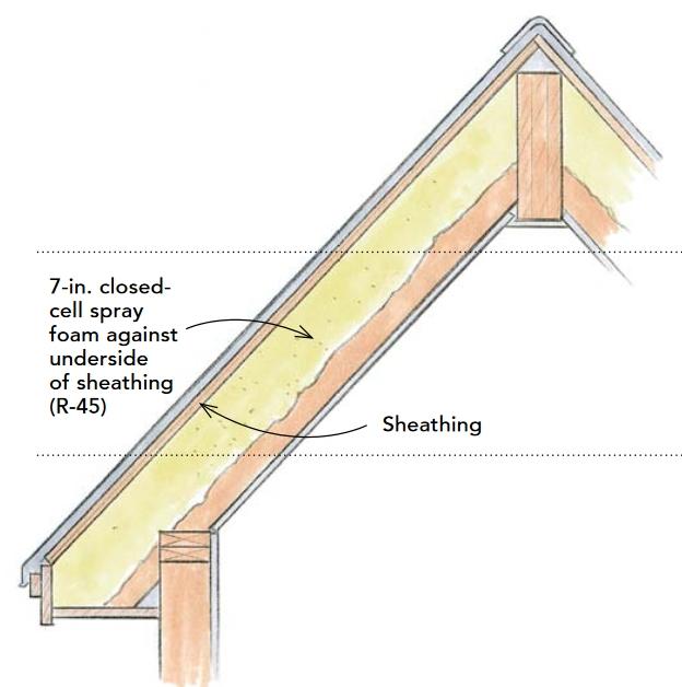 Thermal Bridging Greenbuildingadvisor