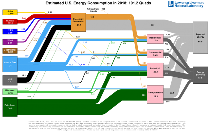 US energy flows diagram for the year 2018, from the Lawrence Livermore National Lab [Image credit: Lawrence Livermore National Lab]