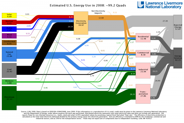US energy flows diagram for the year 2008, from the Lawrence Livermore National Lab [Image credit: Lawrence Livermore National Lab]