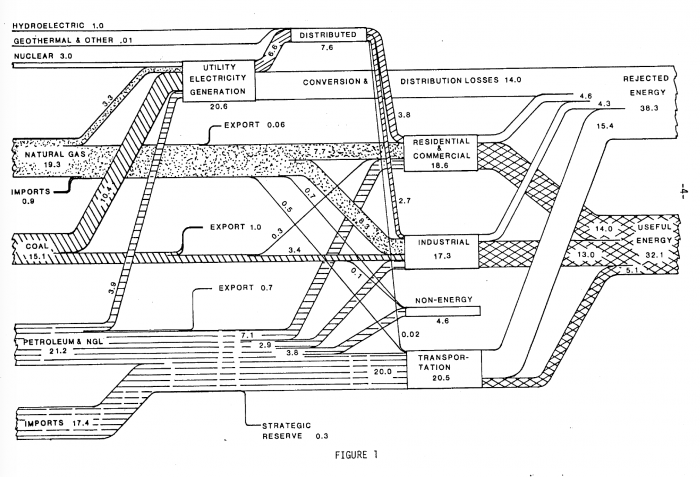 US energy flows diagram for the year 1978, from the Lawrence Livermore National Lab [Image credit: Lawrence Livermore National Lab]