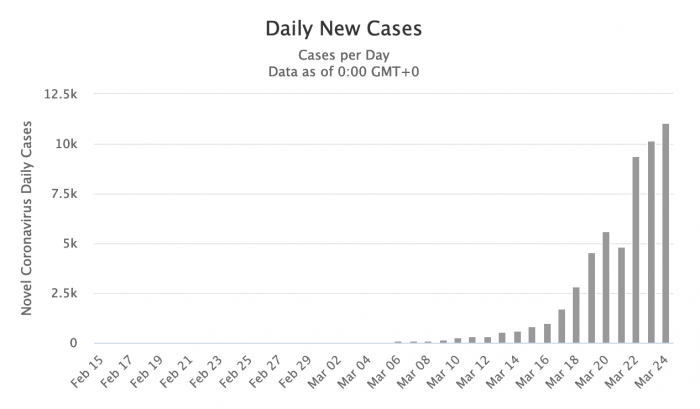 New coronavirus cases in the US by day, through 24 March 2020 [Chart from Worldometers.info]