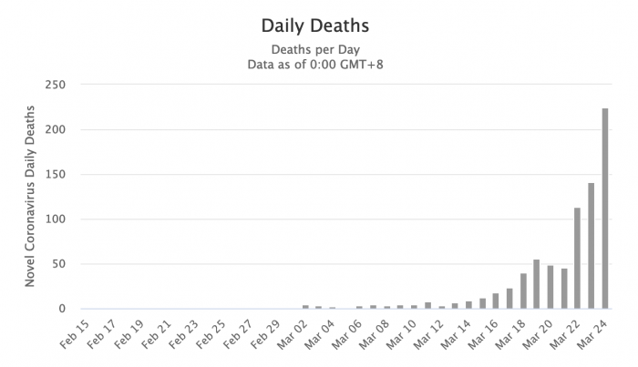 New coronavirus deaths in the US by day, through 24 March 2020 [Chart from Worldometers.info]