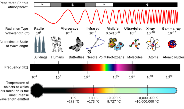 The electromagnetic spectrum [Image by NASA, used under Creative Commons license