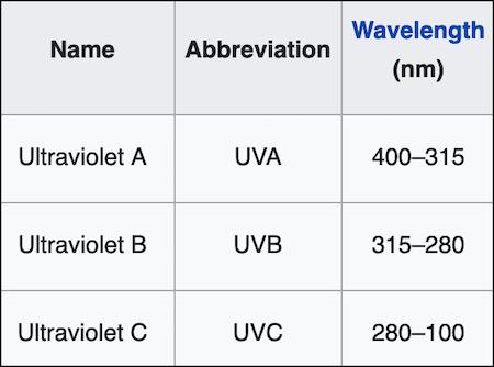 Three regions of the UV spectrum