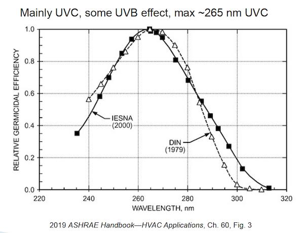 UV germicidal effectiveness peaks at a wavelength of 265 nm [ASHRAE HVAC Applications Handbook, 2019]