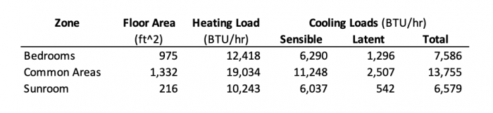 Manual J heating & cooling load calculation results for the Bailes house