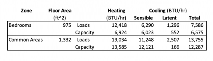 Heating and cooling loads along with heating and cooling capacities of installed equipment for each zone