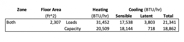 Heating and cooling loads along with heating and cooling capacities of installed equipment for both zones together