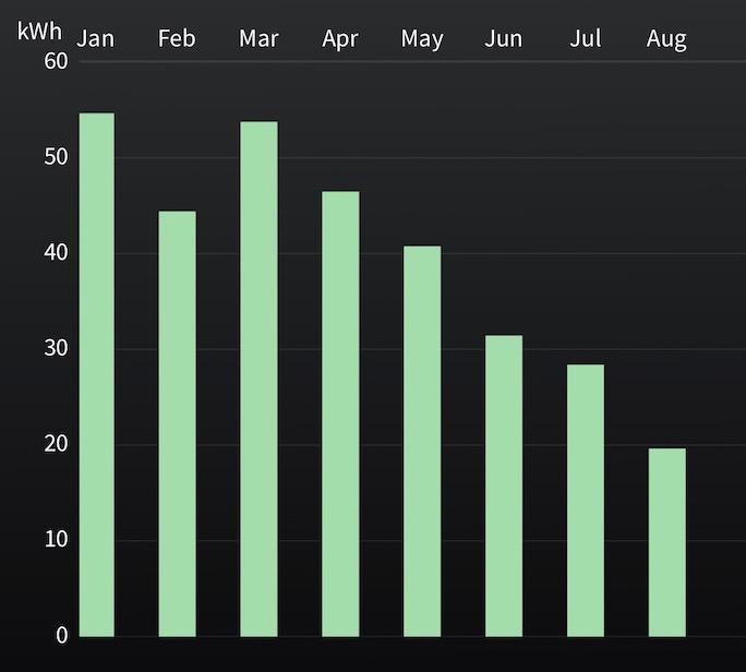 Heat pump water heater energy use, January through August 2020