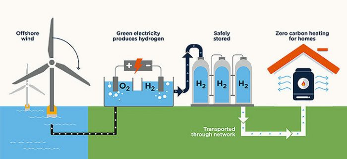 An illustration showing how green hydrogen is produced with renewable energy