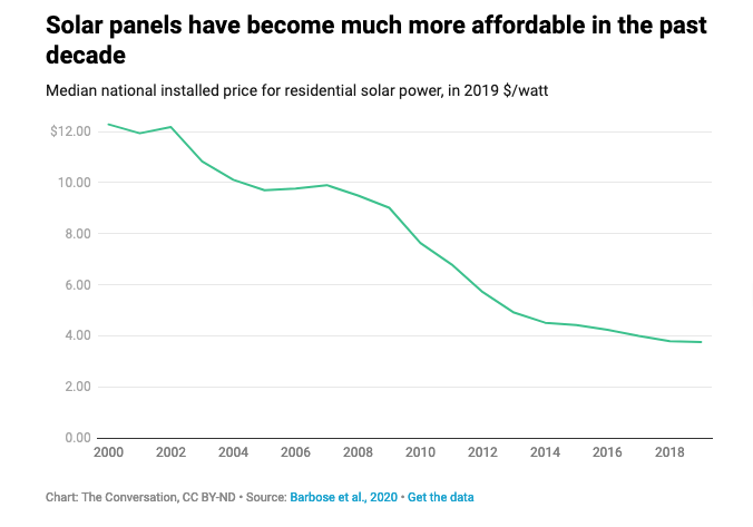 A graph showing the declining cost of residential solar