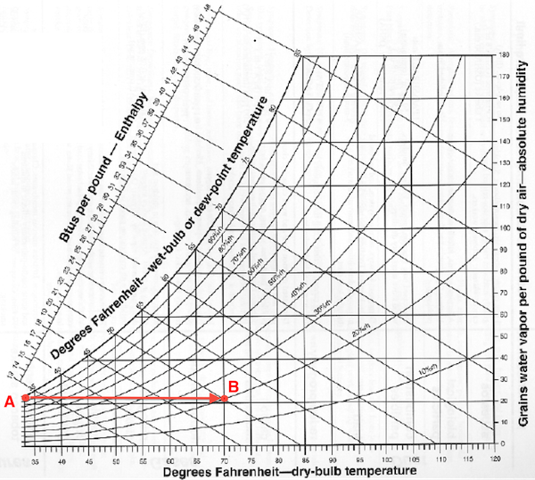 The psychrometric chart shows how air with 100% relative humidity can be called dry air