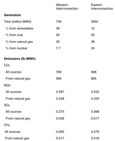 U.S. power generation and emissions chart