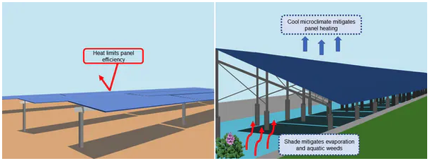 illustration showing solar panels over a canal