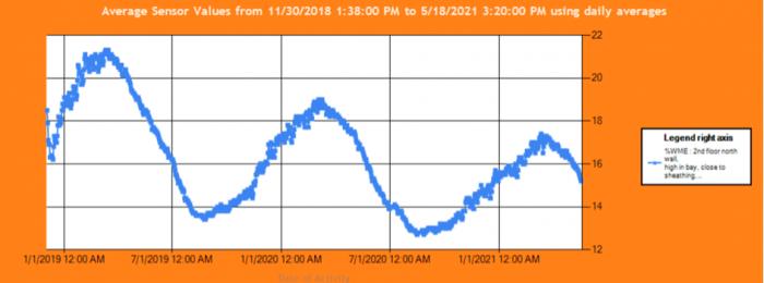 Average Sensor Values graph