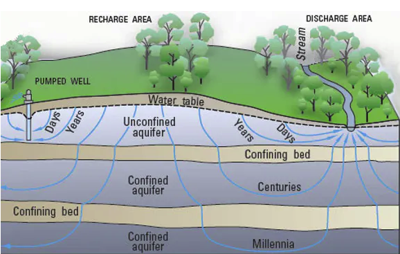 Illustration showing groundwater supplies