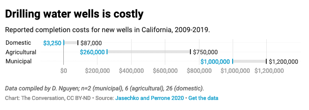 Chart showing the cost of drilling a new water well