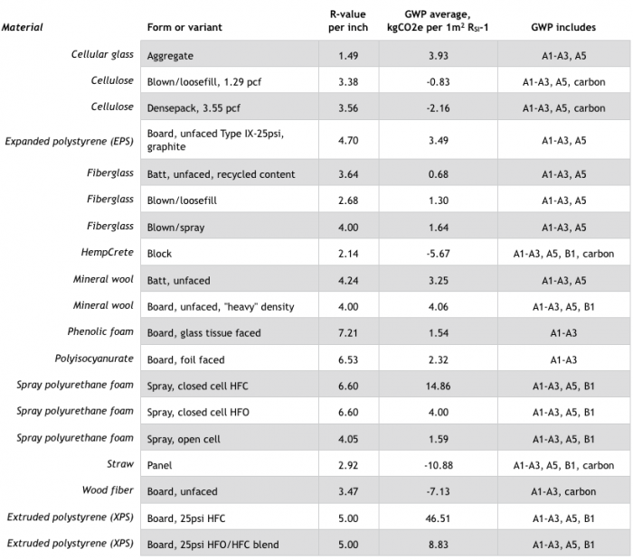 Summary of global warming potential and R-values for frequently used construction materials