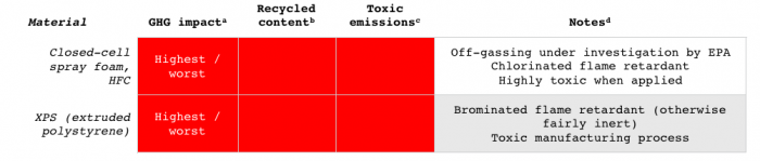 Recycled content and toxic emissions potential of insulation materials. Source: Efficiency Vermont analysis and BuildingGreen Guide to Insulation.