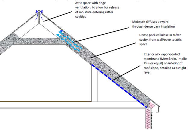 Drawing showing an attic insulated with cellulose.