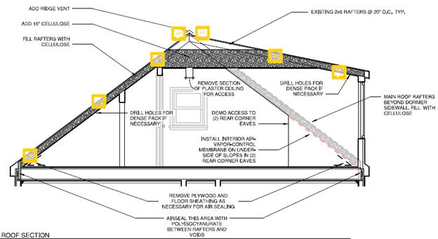 Illustration showing location of data loggers.