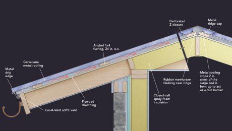 Radiant barrier roof