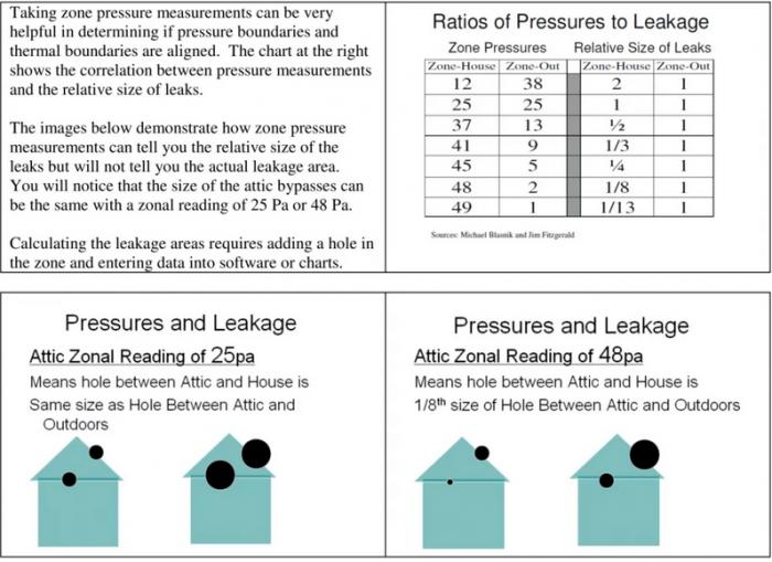Graphics explaining cumulative size of leaks