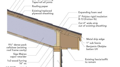 Retrofitted low-sloped roof to improve ventilation