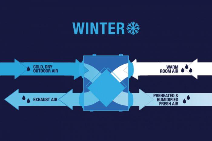 Diagram showing winter air flow in an ERV
