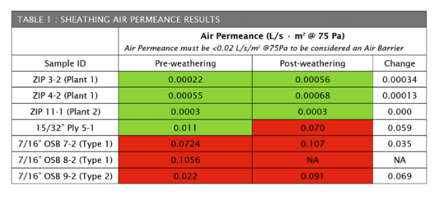 chart showing air permeance of sheathing materials