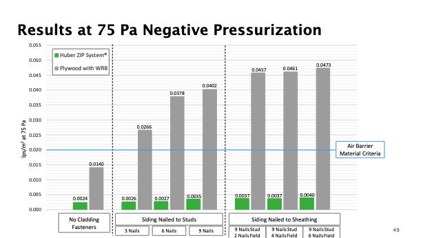 Chart showing air leak test results