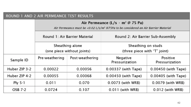 Chart showing results of air barrier testing