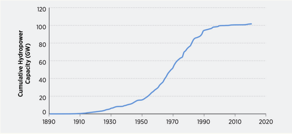 Graph showing hydropower output 1890 to present
