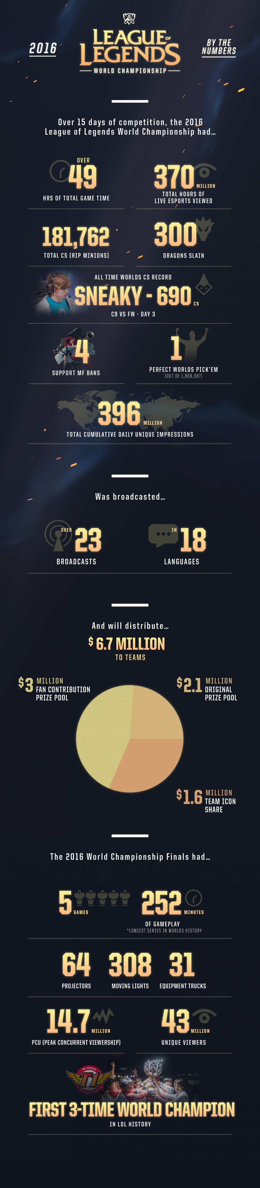 League of Legends World Championship Infographic