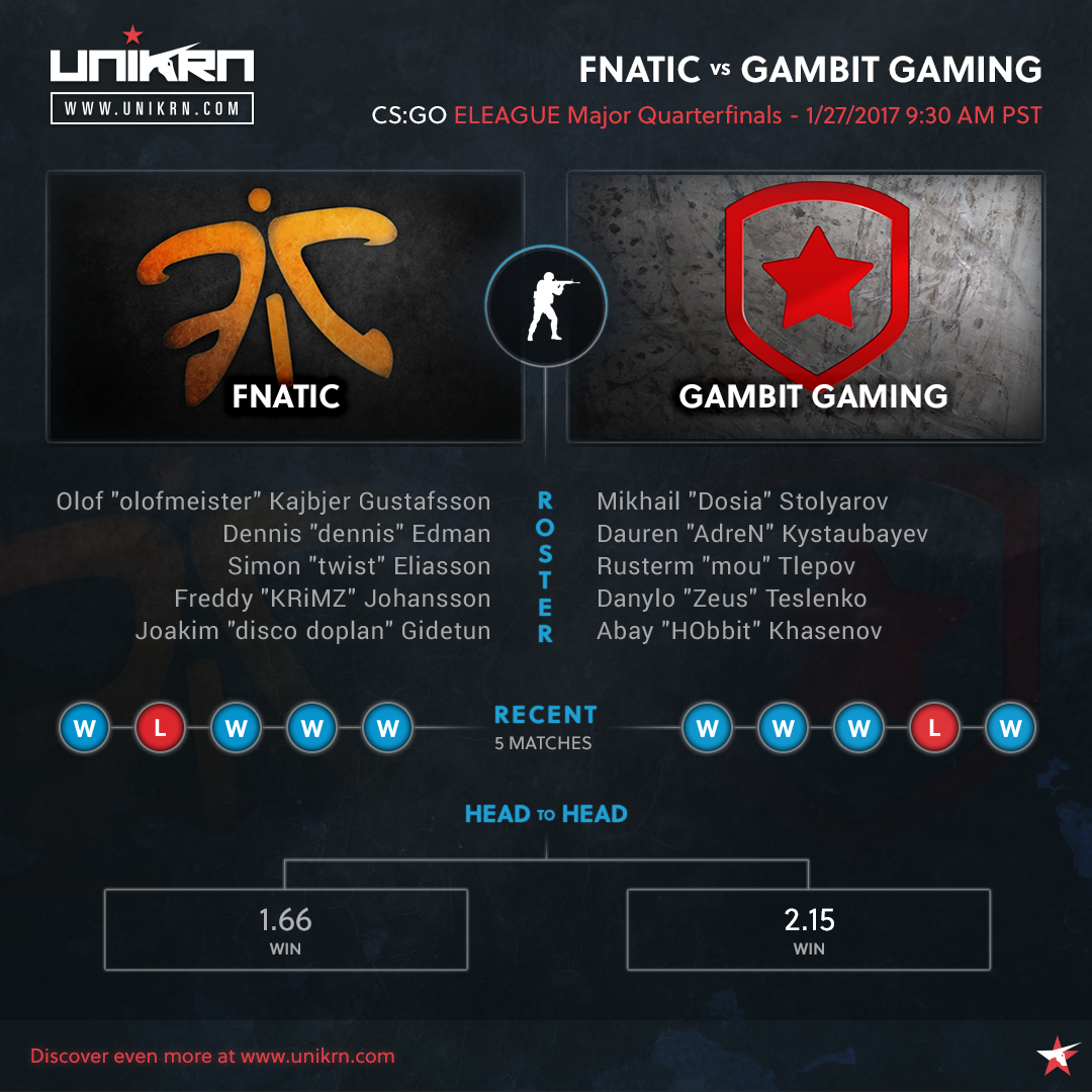 Fnatic vs Gambit Gaming at ELEAGUE Major
