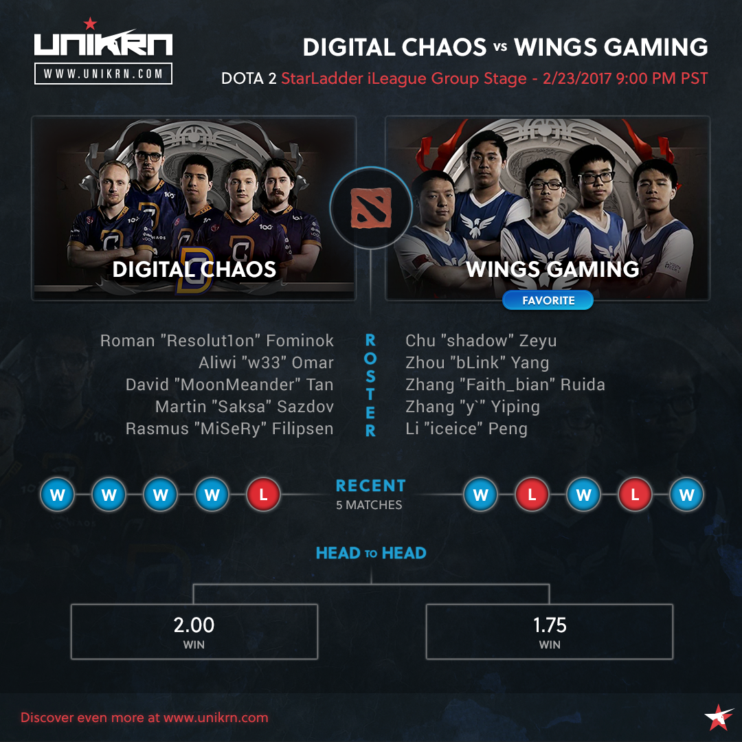 Digital Chaos vs Wings Gaming at StarLadder iLeague