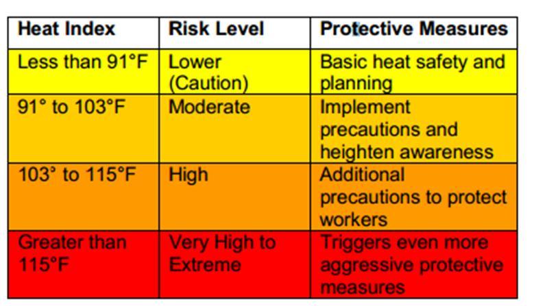 Osha Heat Index GreenPal